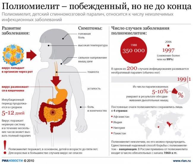 Прививка от полиомиелита: график