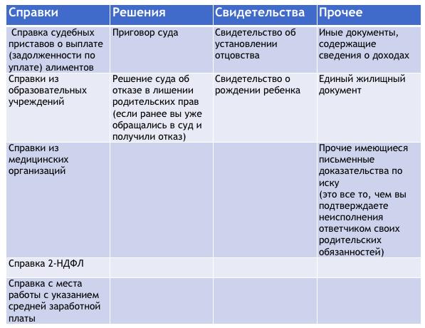 Список документов на лишение родительских прав отца